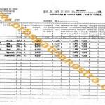 opn congo 65 etats de salaires groupe Bottu septembre 1965 4-5